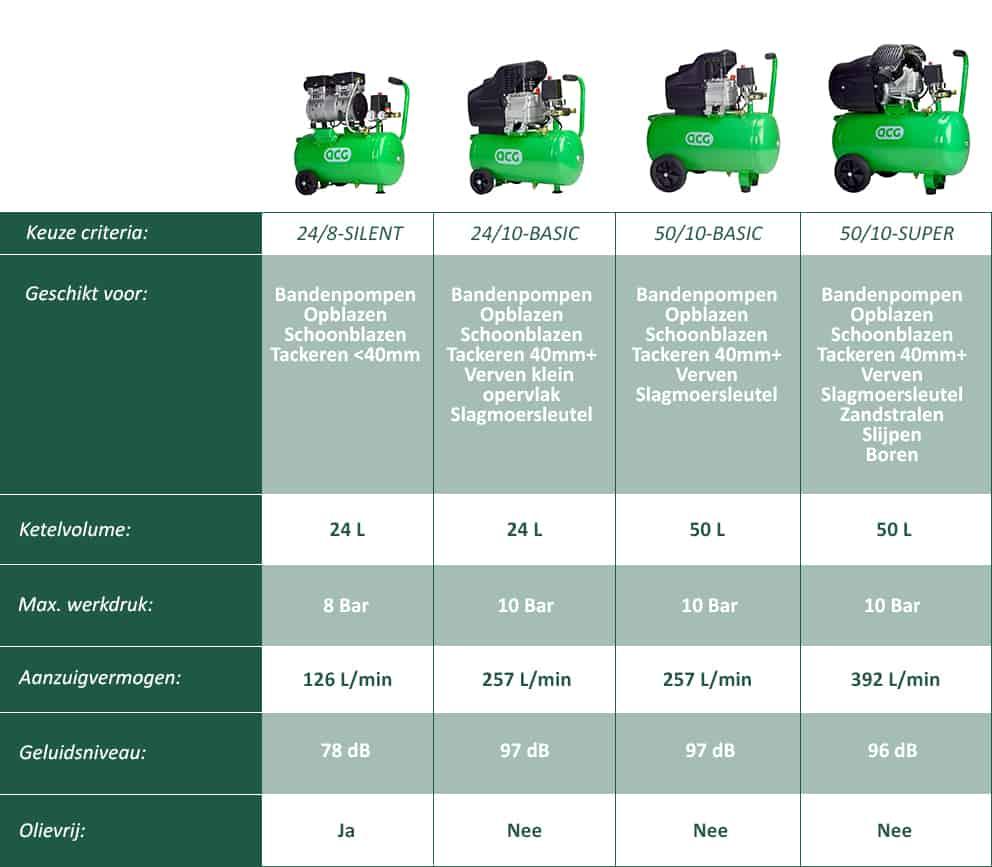 Welke compressor kiezen?