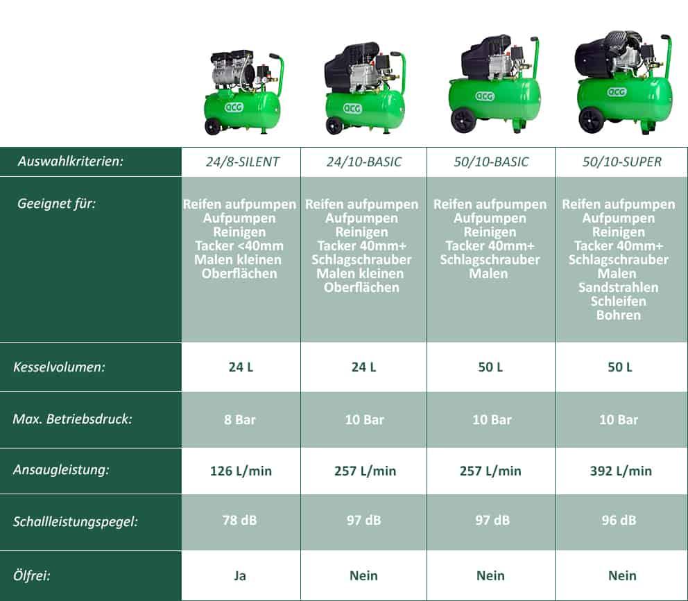 Luft-kompressor-kaufen